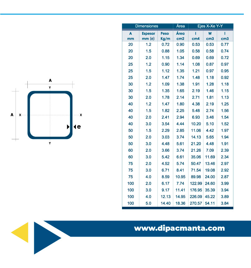 Tubo estructural cuadrado galvanizado - Cerramientos de aluminio precio por metro cuadrado ...